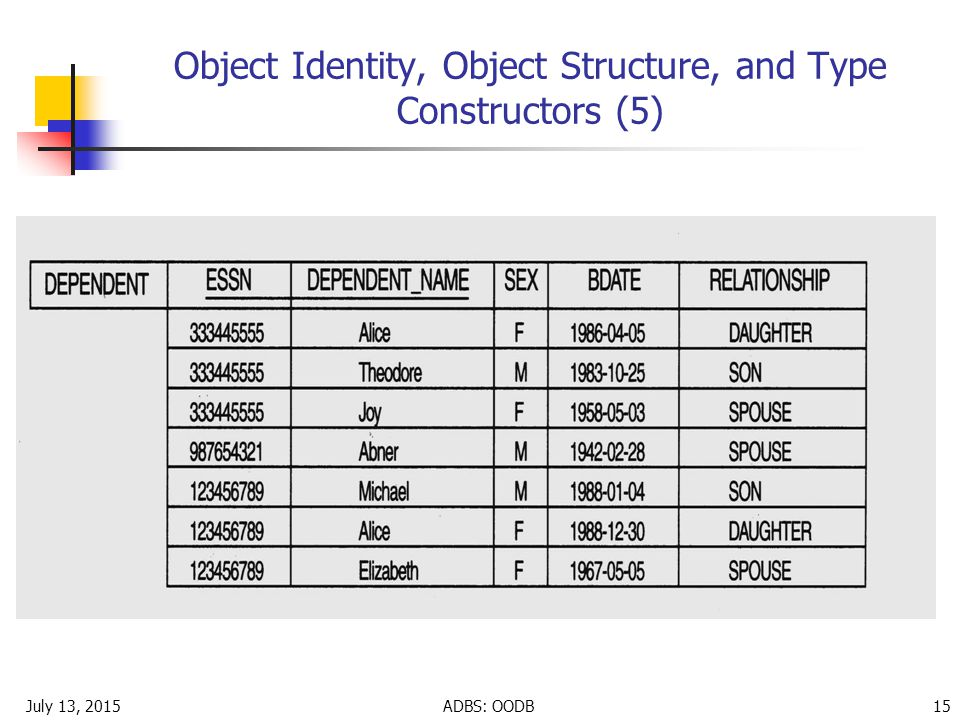 July 13, 2015ADBS: OODB 15 Object Identity, Object Structure, and Type Constructors (5)