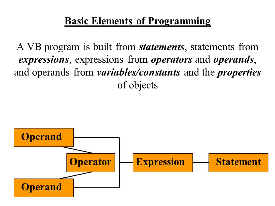 Basic Elements of Programming A VB program is built from statements, statements from expressions, expressions from operators and operands, and operands from variables/constants and the properties of objects Operand OperatorExpressionStatement
