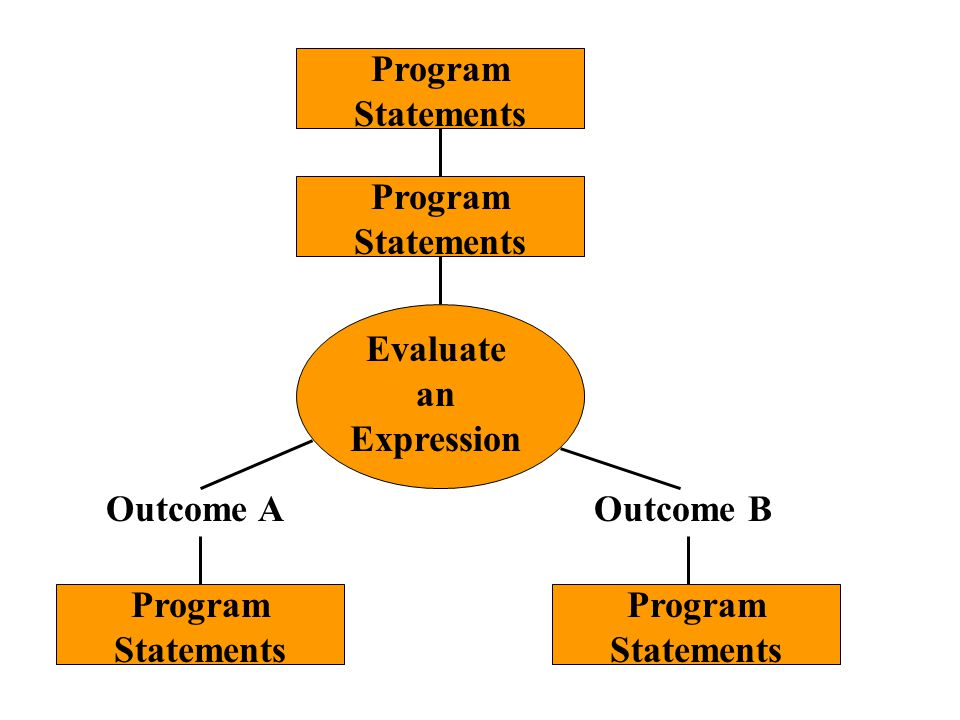 Program Statements Evaluate an Expression Outcome AOutcome B
