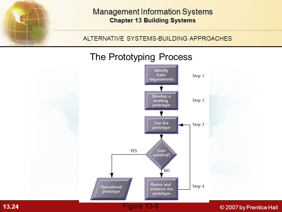 13.24 © 2007 by Prentice Hall Management Information Systems Chapter 13 Building Systems The Prototyping Process ALTERNATIVE SYSTEMS-BUILDING APPROACHES Figure 13-8