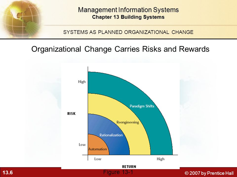13.6 © 2007 by Prentice Hall Management Information Systems Chapter 13 Building Systems SYSTEMS AS PLANNED ORGANIZATIONAL CHANGE Organizational Change Carries Risks and Rewards Figure 13-1