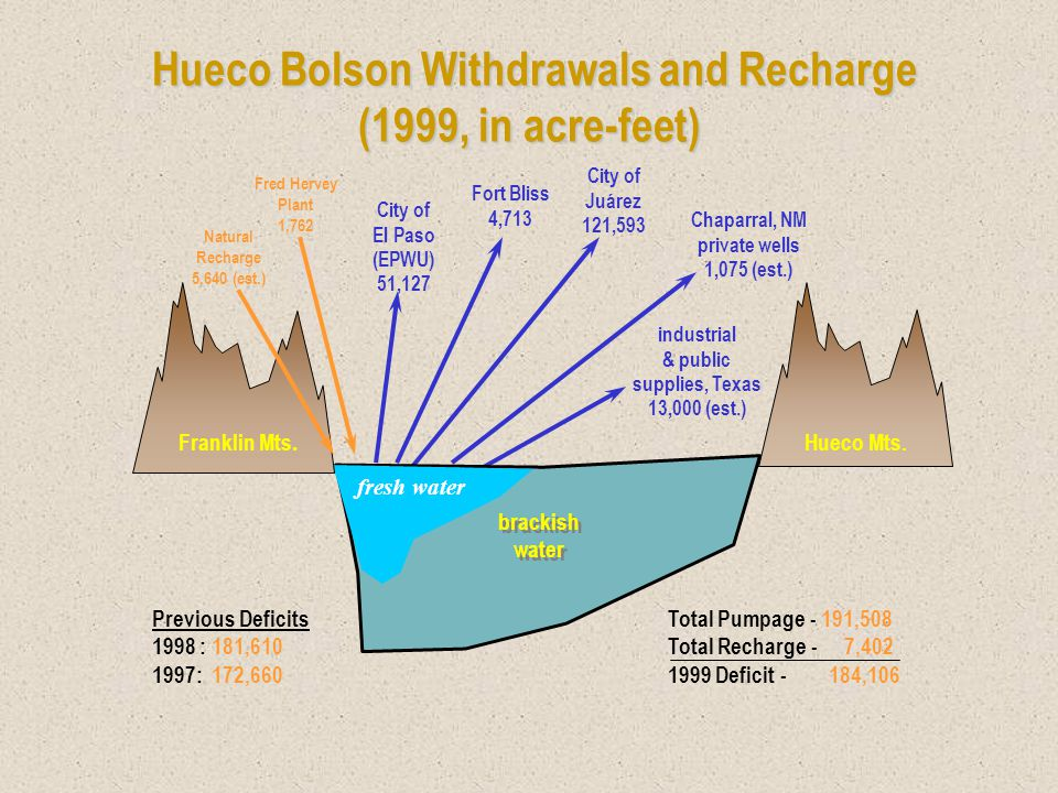 Hueco Bolson Withdrawals and Recharge (1999, in acre-feet) Hueco Bolson Withdrawals and Recharge (1999, in acre-feet) Hueco Mts.