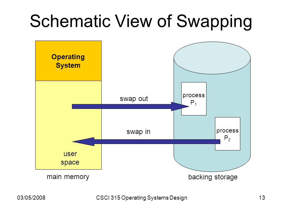 03/05/2008CSCI 315 Operating Systems Design13 Schematic View of Swapping Operating System user space process P 1 process P 2 swap out swap in main memory backing storage