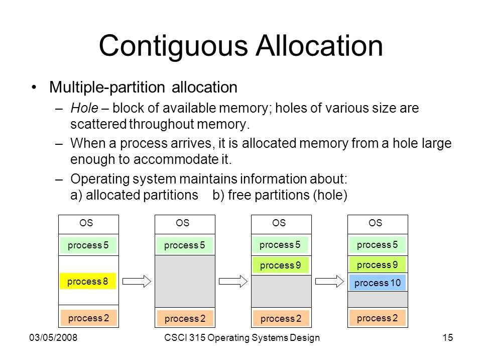 03/05/2008CSCI 315 Operating Systems Design15 Contiguous Allocation Multiple-partition allocation –Hole – block of available memory; holes of various size are scattered throughout memory.
