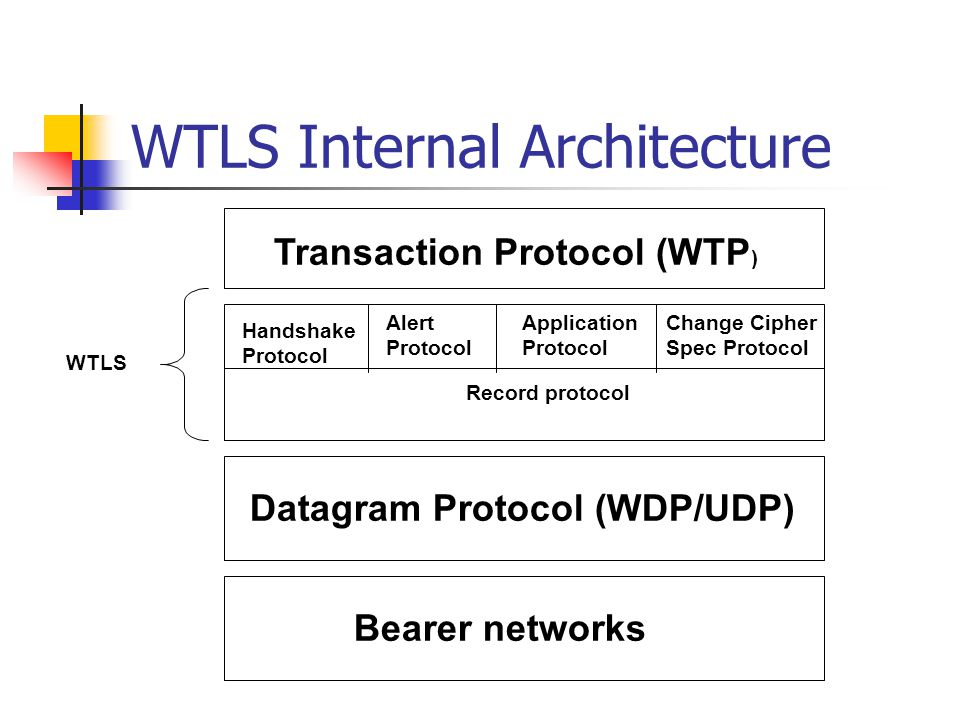 WTLS Internal Architecture Record Protocol Handshake Protocol Alert Protocol Application Protocol Change Cipher Spec Protocol Transaction Protocol (WTP ) Datagram Protocol (WDP/UDP) Bearer networks WTLS Record protocol