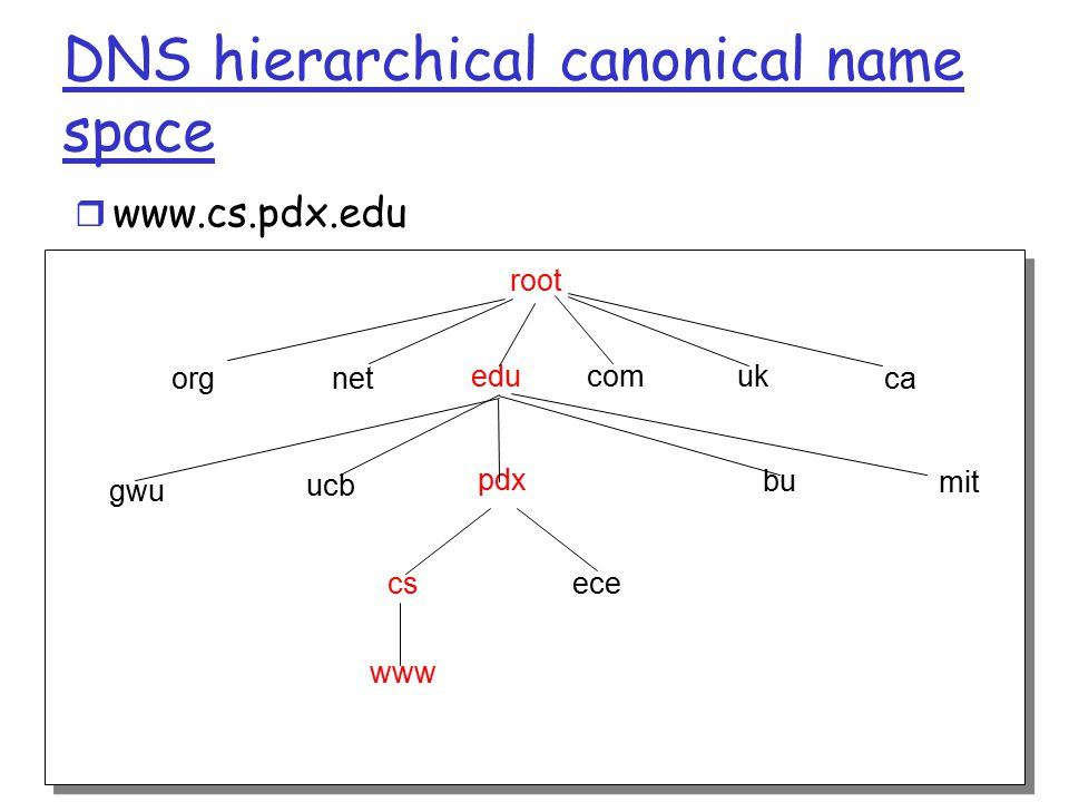 2: Application Layer142 DNS hierarchical canonical name space r   root edu net org uk com ca gwu ucb pdx bu mit cs ece www