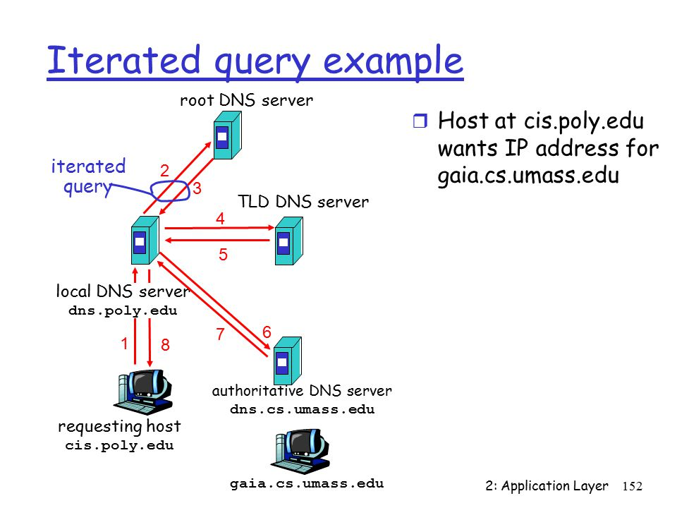 2: Application Layer152 requesting host cis.poly.edu gaia.cs.umass.edu root DNS server local DNS server dns.poly.edu authoritative DNS server dns.cs.umass.edu 7 8 TLD DNS server Iterated query example r Host at cis.poly.edu wants IP address for gaia.cs.umass.edu iterated query
