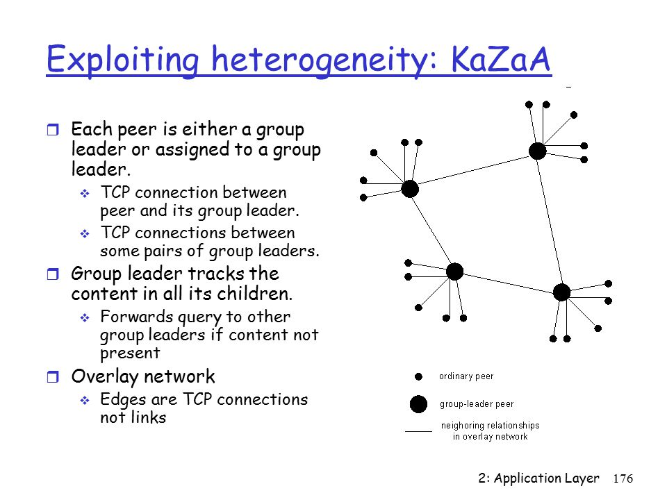 2: Application Layer176 Exploiting heterogeneity: KaZaA r Each peer is either a group leader or assigned to a group leader.