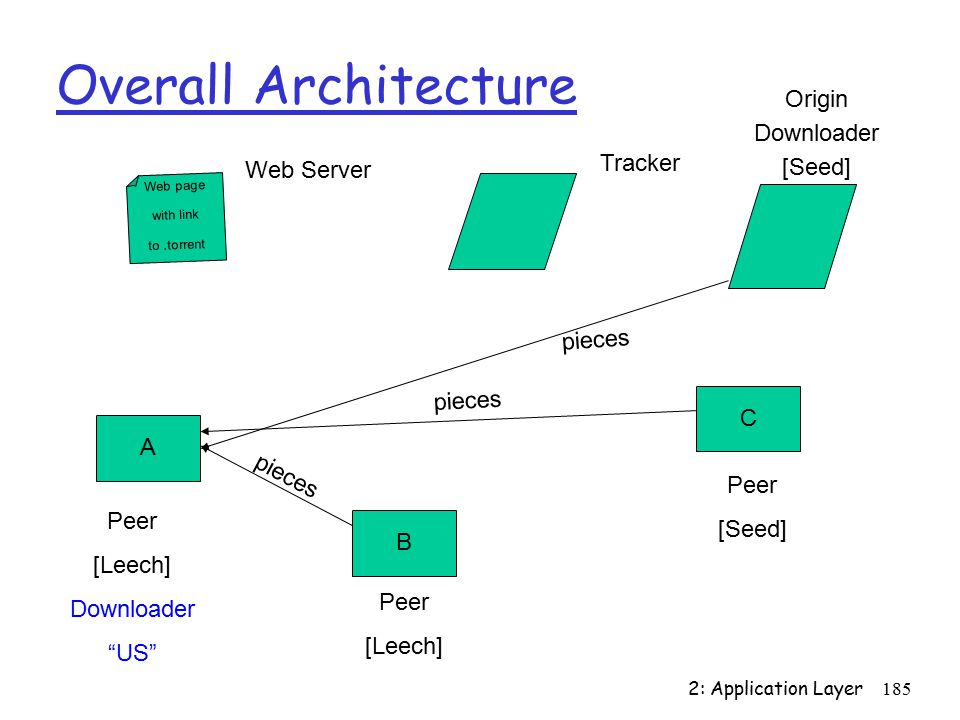 2: Application Layer185 Overall Architecture Web page with link to.torrent A B C Peer [Leech] Downloader US Peer [Seed] Peer [Leech] Tracker pieces Web Server Origin Downloader [Seed] pieces