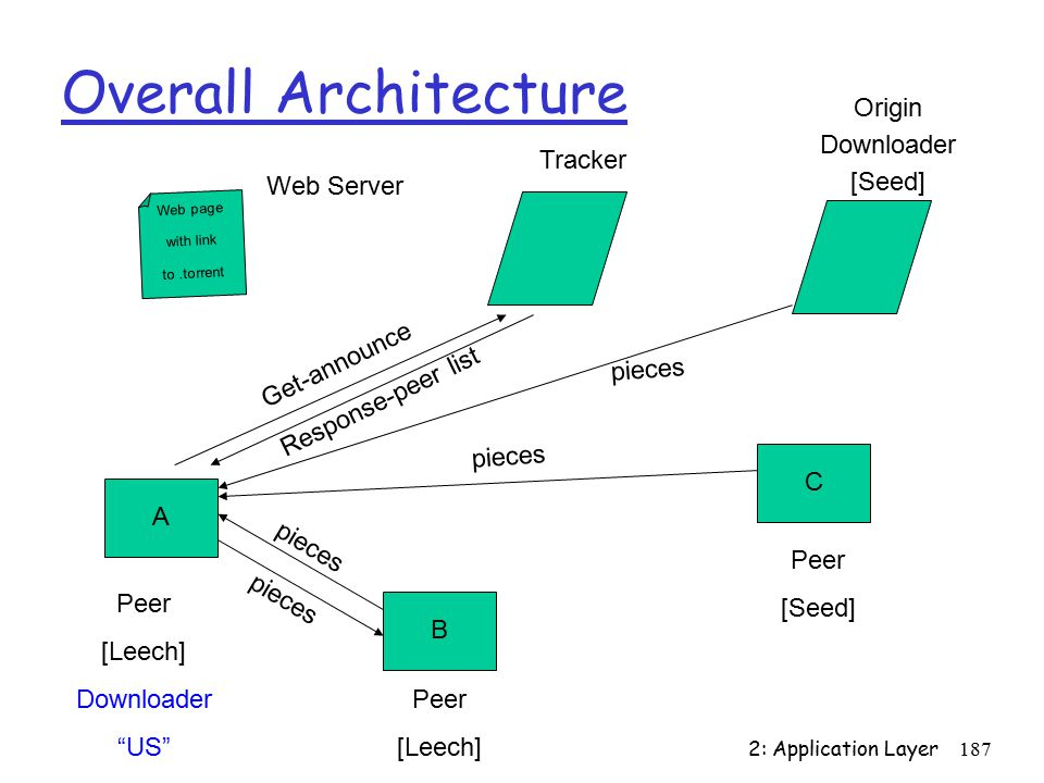 2: Application Layer187 Overall Architecture Web page with link to.torrent A B C Peer [Leech] Downloader US Peer [Leech] Tracker Get-announce Response-peer list pieces Web Server Origin Downloader [Seed] pieces Peer [Seed]