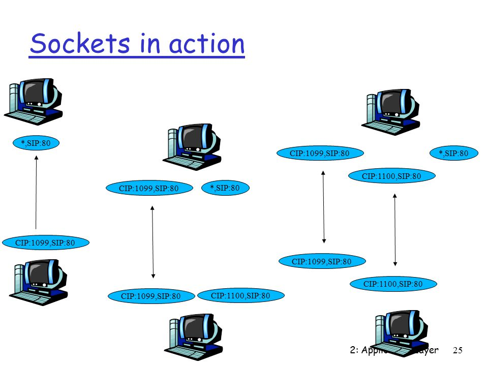 2: Application Layer25 Sockets in action *,SIP:80 CIP:1099,SIP:80 *,SIP:80 CIP:1099,SIP:80 CIP:1100,SIP:80 *,SIP:80 CIP:1099,SIP:80 CIP:1100,SIP:80