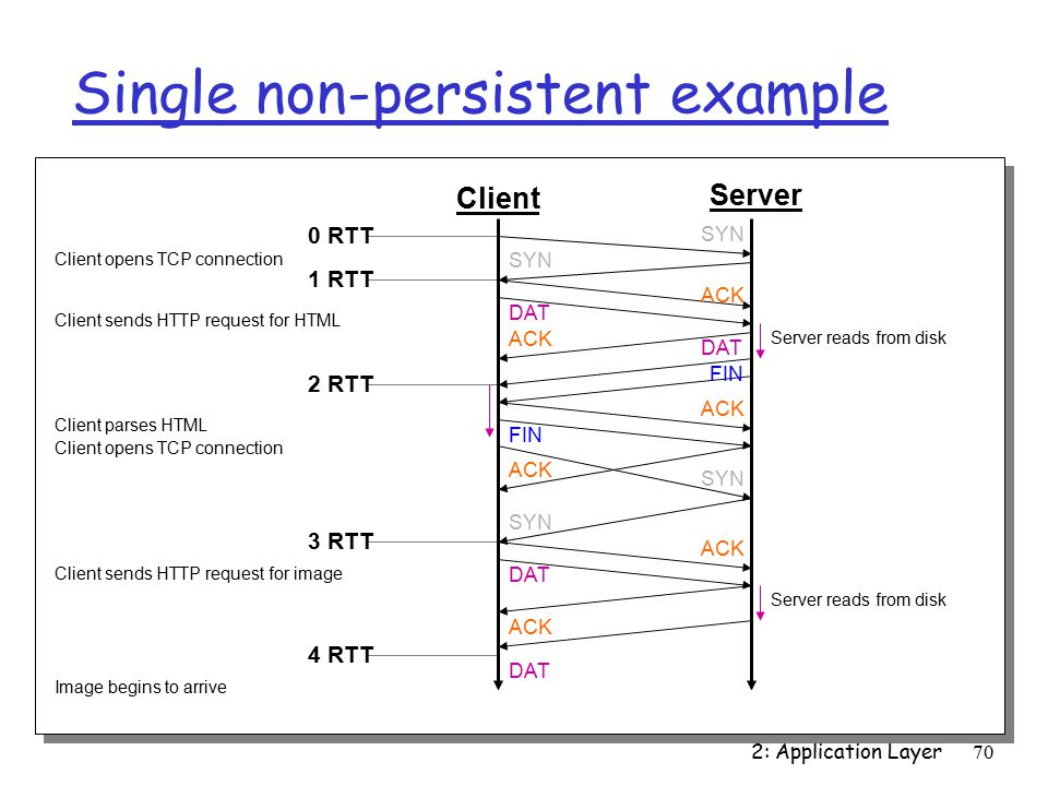 2: Application Layer70 Single non-persistent example Client Server SYN ACK DAT FIN ACK 0 RTT 1 RTT 2 RTT 3 RTT 4 RTT Server reads from disk FIN Server reads from disk Client opens TCP connection Client sends HTTP request for HTML Client parses HTML Client opens TCP connection Client sends HTTP request for image Image begins to arrive
