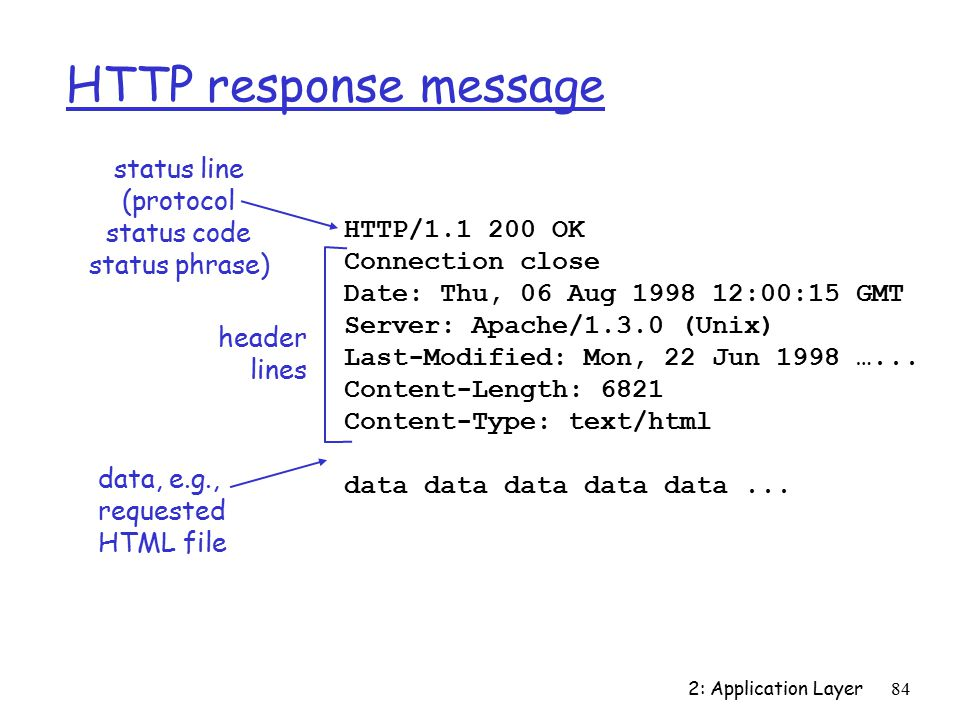 2: Application Layer84 HTTP response message HTTP/ OK Connection close Date: Thu, 06 Aug :00:15 GMT Server: Apache/1.3.0 (Unix) Last-Modified: Mon, 22 Jun 1998 …...