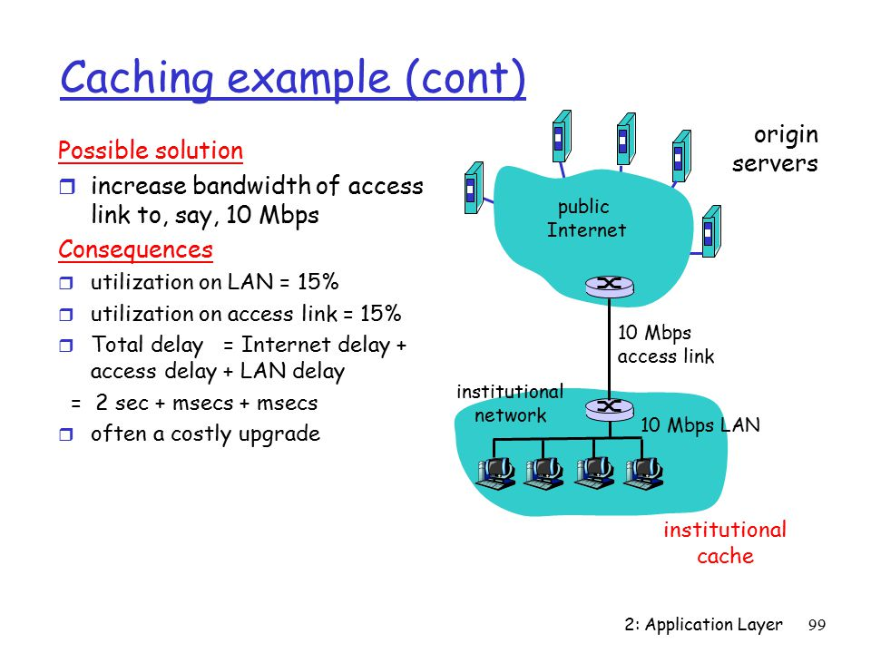 2: Application Layer99 Caching example (cont) Possible solution r increase bandwidth of access link to, say, 10 Mbps Consequences r utilization on LAN = 15% r utilization on access link = 15% r Total delay = Internet delay + access delay + LAN delay = 2 sec + msecs + msecs r often a costly upgrade origin servers public Internet institutional network 10 Mbps LAN 10 Mbps access link institutional cache