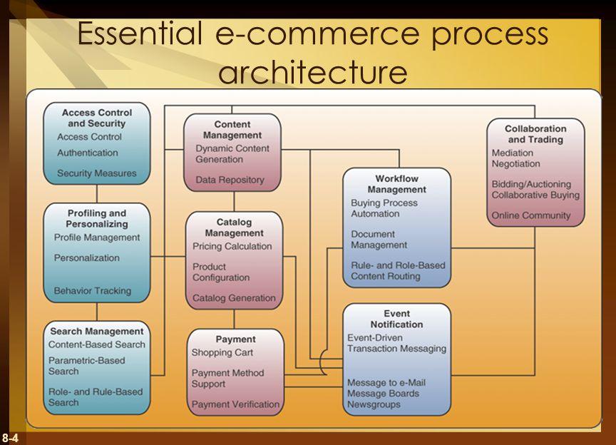 8-4 Essential e-commerce process architecture