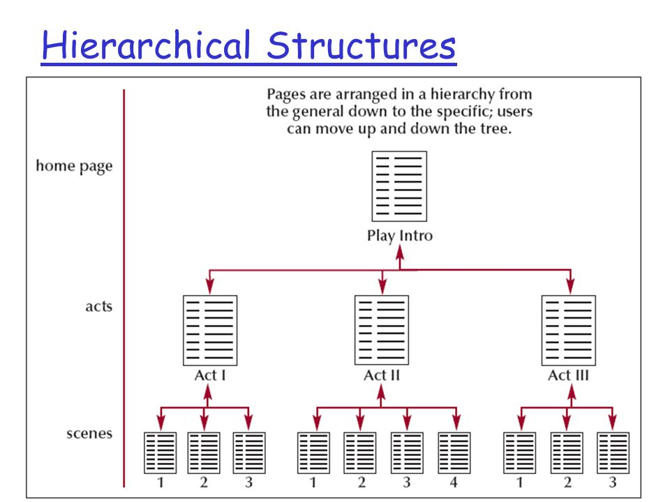 Hierarchical Structures 9/22/2009 Lecture 7, MAT 279, Fall