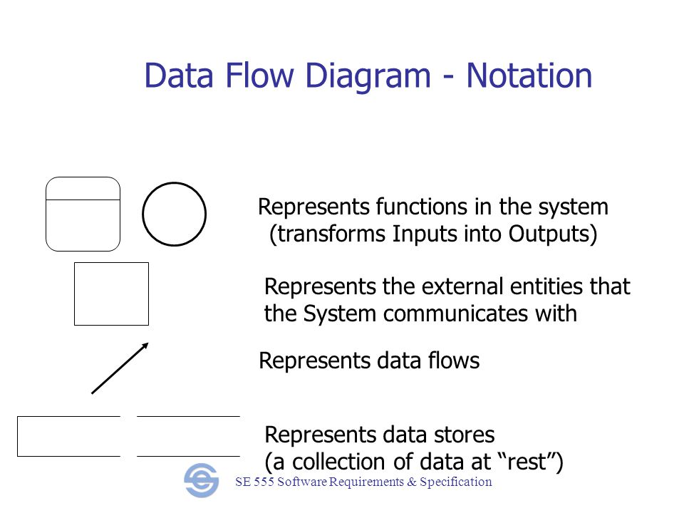 SE 555 Software Requirements & Specification Data Flow Diagram - Notation Represents the external entities that the System communicates with Represents data flows Represents functions in the system (transforms Inputs into Outputs) Represents data stores (a collection of data at rest )