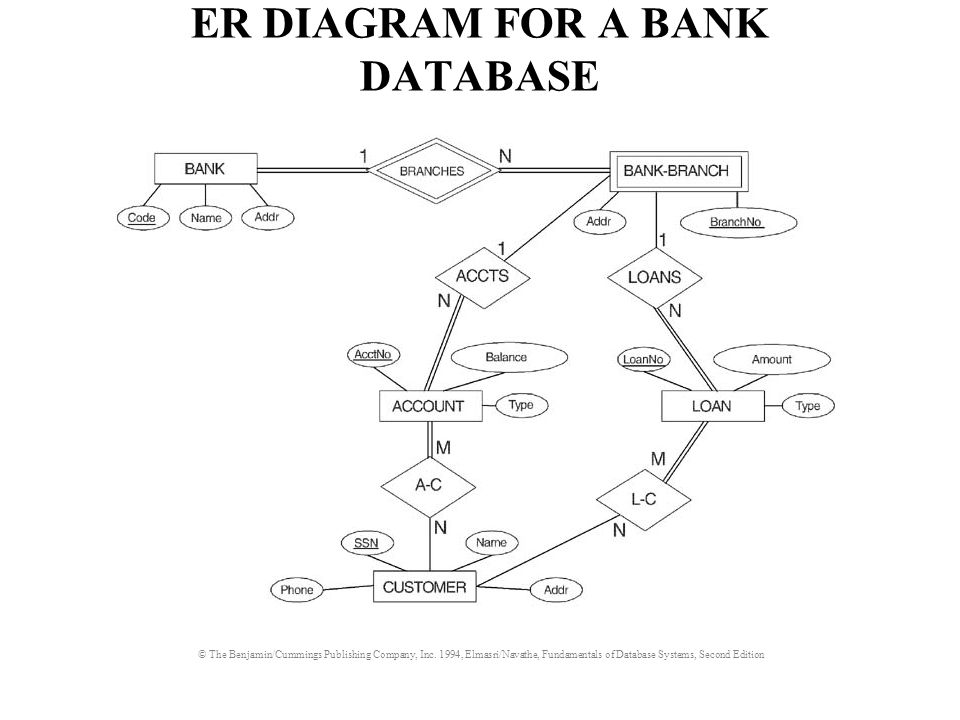 The minmax notation 11 01 1n 11 summary of er 7 er diagram for a bank database ccuart Gallery