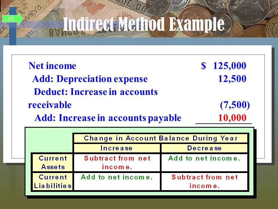 Net income125,000$ Add: Depreciation expense12,500 Deduct: Increase in accounts receivable(7,500) Add: Increase in accounts payable10,000 Cash provided by operating activities Net income125,000$ Add: Depreciation expense12,500 Deduct: Increase in accounts receivable(7,500) Add: Increase in accounts payable10,000 Cash provided by operating activities Indirect Method Example P2