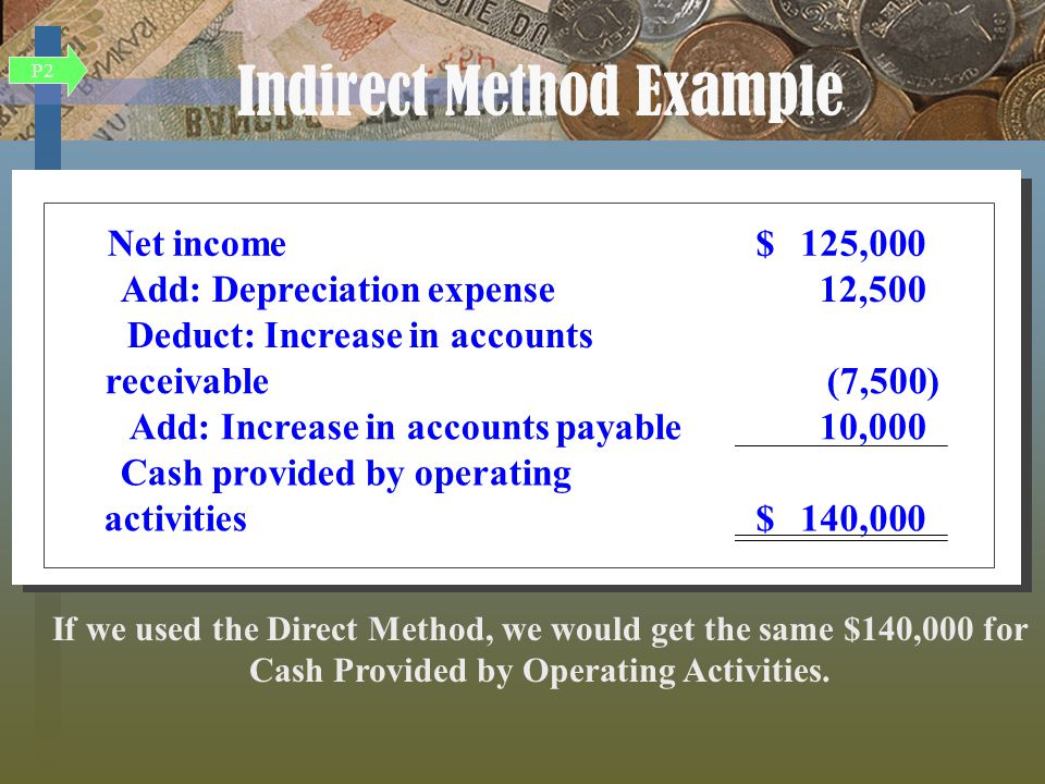 Net income125,000$ Add: Depreciation expense12,500 Deduct: Increase in accounts receivable(7,500) Add: Increase in accounts payable10,000 Cash provided by operating activities140,000$ Net income125,000$ Add: Depreciation expense12,500 Deduct: Increase in accounts receivable(7,500) Add: Increase in accounts payable10,000 Cash provided by operating activities140,000$ If we used the Direct Method, we would get the same $140,000 for Cash Provided by Operating Activities.