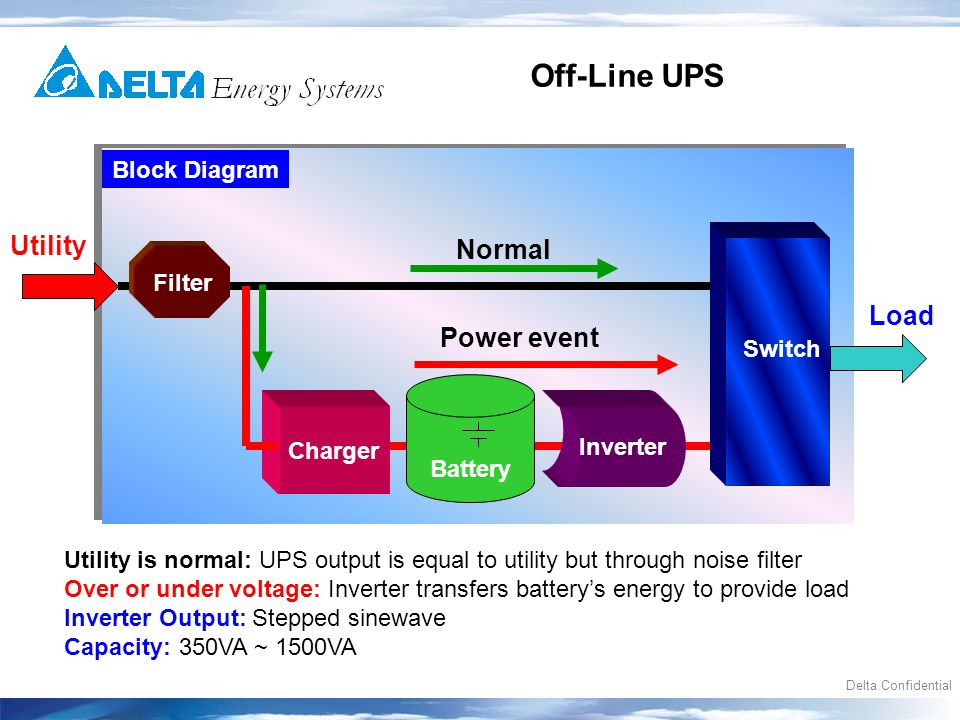 Delta confidential des ups introduction ups training june 2006 4 delta confidential charger utility switch load off line ups battery inverter block diagram ccuart Image collections