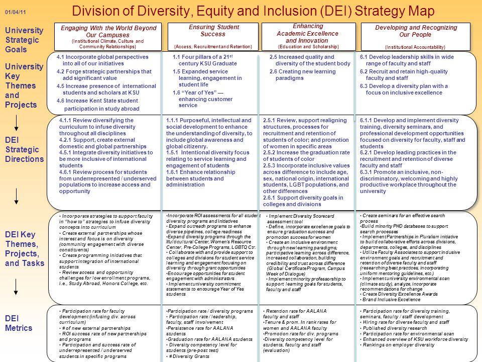 Division of Diversity, Equity and Inclusion (DEI) Strategy Map October /04/11 University Strategic Goals Ensuring Student Success (Access, Recruitment and Retention) Ensuring Student Success (Access, Recruitment and Retention) DEI Strategic Directions DEI Key Themes, Projects, and Tasks Developing and Recognizing Our People (Institutional Accountability) Developing and Recognizing Our People (Institutional Accountability) University Key Themes and Projects Review diversifying the curriculum to infuse diversity throughout all disciplines Support, create external domestic and global partnerships Integrate diversity initiatives to be more inclusive of international students Review process for students from underrepresented / underserved populations to increase access and opportunity Purposeful, intellectual and social development to enhance the understanding of diversity, to include global awareness and global citizenry.