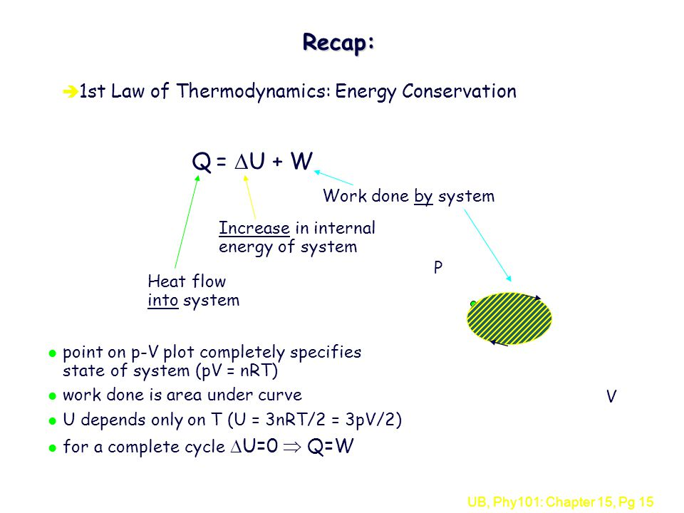 UB, Phy101: Chapter 15, Pg 15Recap: è 1st Law of Thermodynamics: Energy Conservation Q =  U + W Heat flow into system Increase in internal energy of system Work done by system V P l point on p-V plot completely specifies state of system (pV = nRT) l work done is area under curve l U depends only on T (U = 3nRT/2 = 3pV/2) for a complete cycle  U=0  Q=W