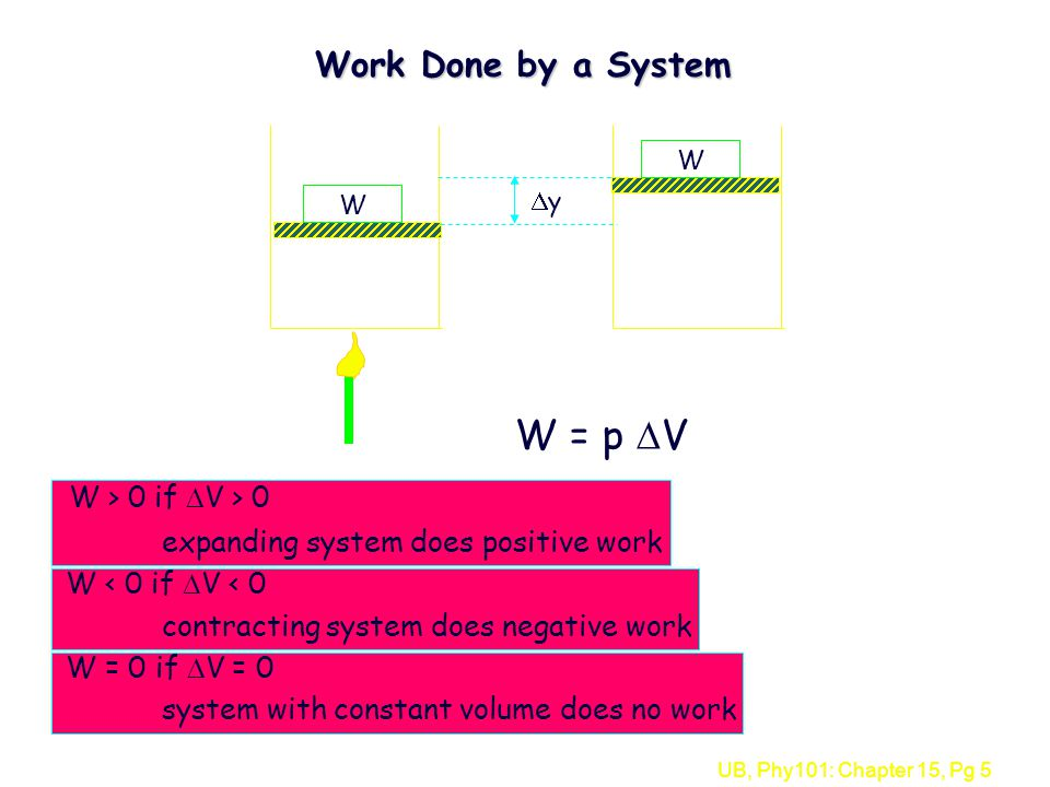 UB, Phy101: Chapter 15, Pg 5 Work Done by a System W W yy W = p  V W > 0 if  V > 0 expanding system does positive work W < 0 if  V < 0 contracting system does negative work W = 0 if  V = 0 system with constant volume does no work