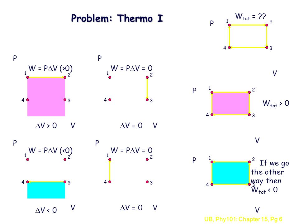 UB, Phy101: Chapter 15, Pg 6 Problem: Thermo I V P V P W = P  V (>0)  V > 0V P W = P  V =  V = 0 V P W = P  V (<0)  V < 0 V W = P  V = P  V = 0 V P If we go the other way then W tot < 0 V P W tot > 0 W tot =