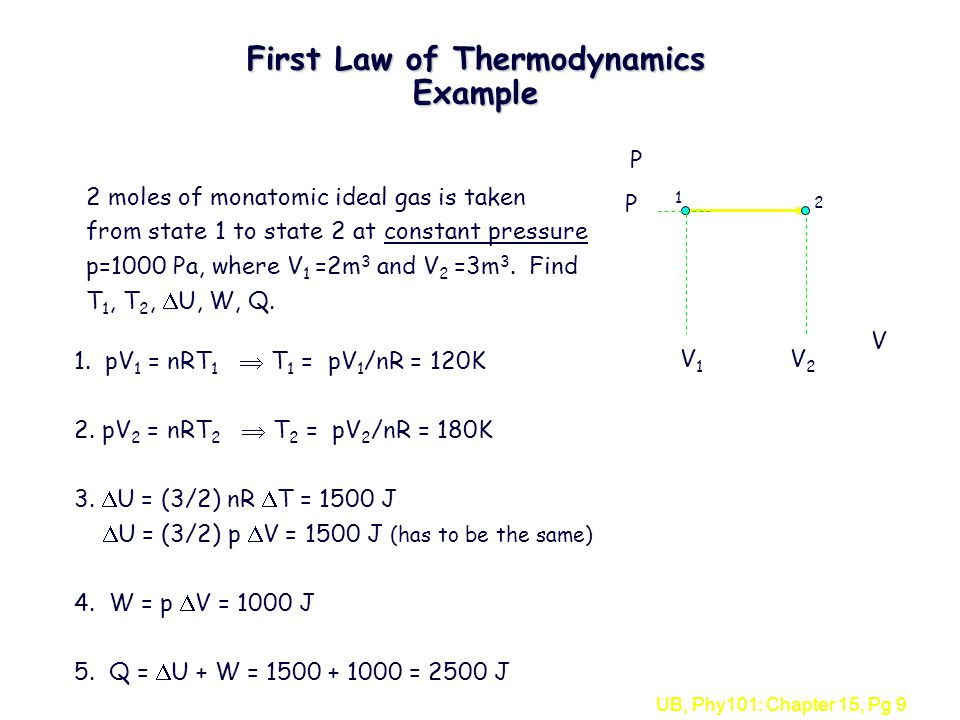 UB, Phy101: Chapter 15, Pg 9 First Law of Thermodynamics Example V P 1 2 V 1 V 2 P 2 moles of monatomic ideal gas is taken from state 1 to state 2 at constant pressure p=1000 Pa, where V 1 =2m 3 and V 2 =3m 3.