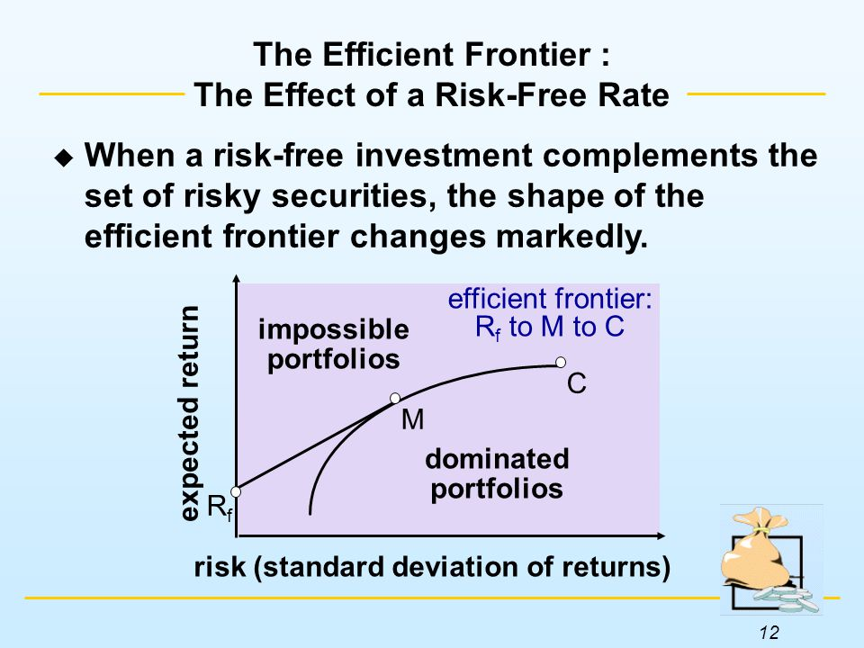 12 The Efficient Frontier : The Effect of a Risk-Free Rate expected return risk (standard deviation of returns) dominated portfolios impossible portfolios M RfRf C efficient frontier: R f to M to C  When a risk-free investment complements the set of risky securities, the shape of the efficient frontier changes markedly.