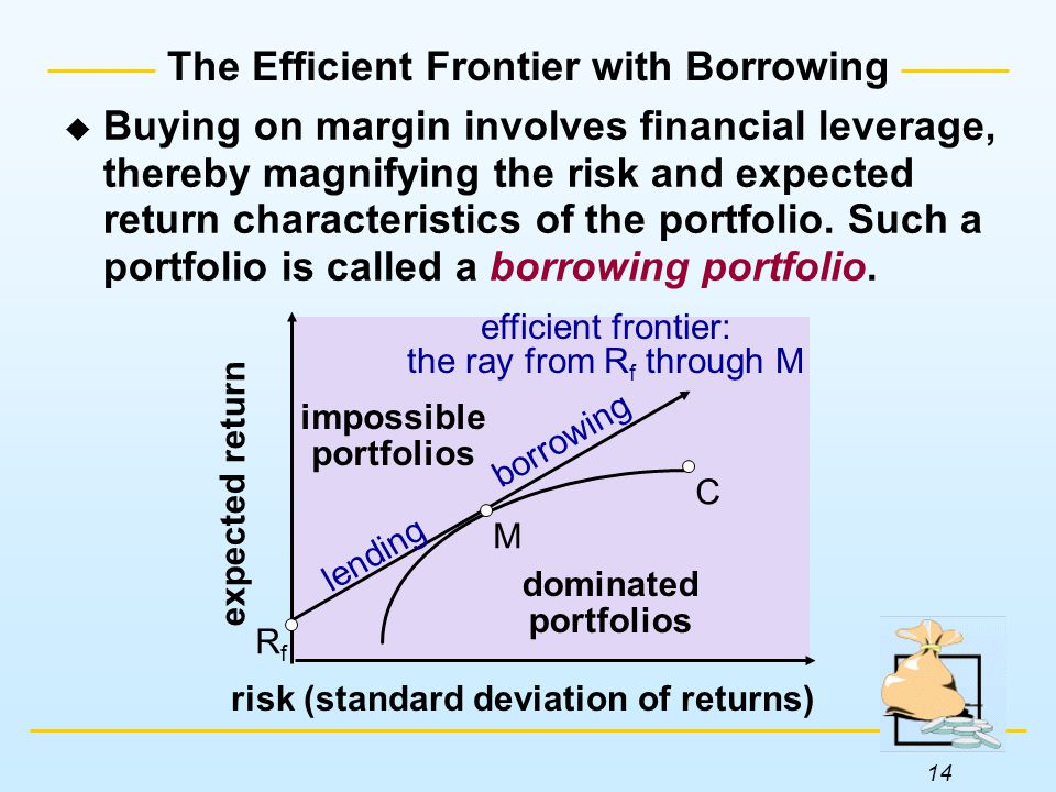 14 The Efficient Frontier with Borrowing expected return risk (standard deviation of returns) dominated portfolios impossible portfolios M RfRf C efficient frontier: the ray from R f through M lending borrowing  Buying on margin involves financial leverage, thereby magnifying the risk and expected return characteristics of the portfolio.