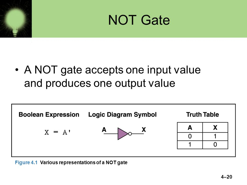 4–20 NOT Gate A NOT gate accepts one input value and produces one output value Figure 4.1 Various representations of a NOT gate