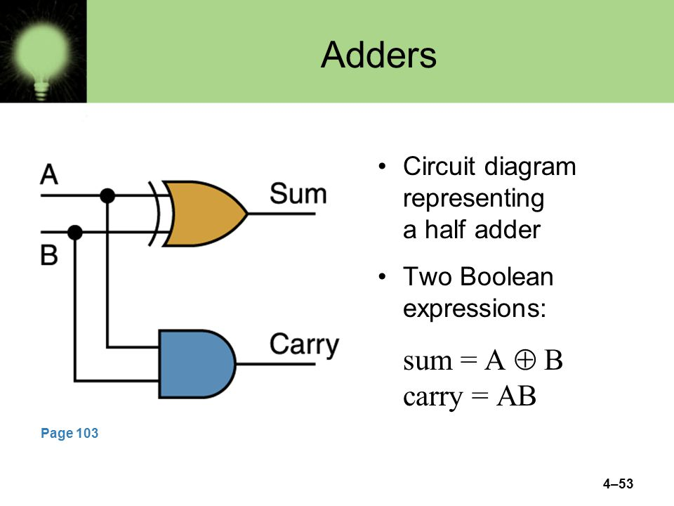 4–53 Adders Circuit diagram representing a half adder Two Boolean expressions: sum = A  B carry = AB Page 103