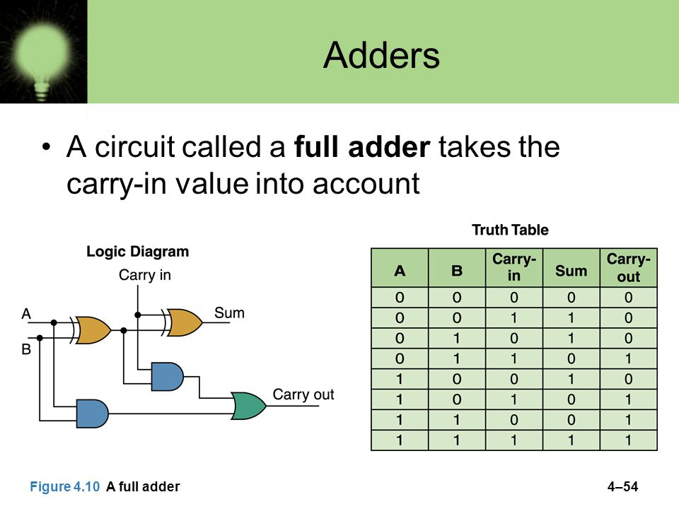 4–54 Adders A circuit called a full adder takes the carry-in value into account Figure 4.10 A full adder