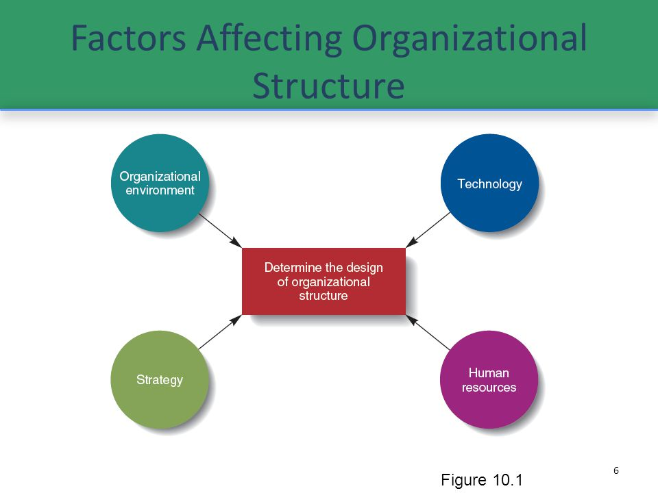 internal factors affect change of leadership Read this essay on internal and external factors paper internal and external factors affect how this would be a major change for a business to adjust to a.