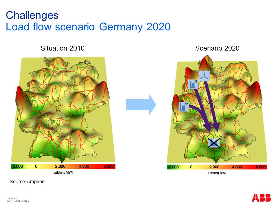 © ABB AG July 14, 2015 | Slide 2 Challenges Load flow scenario Germany 2020 Source: Amprion Situation 2010Scenario 2020