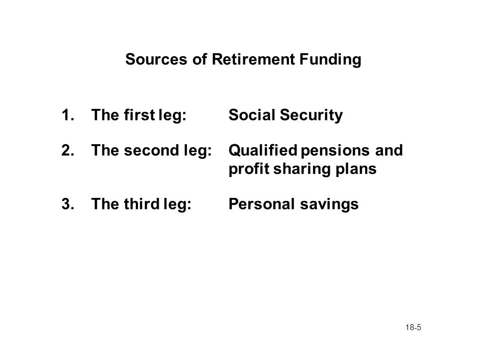 18-5 Sources of Retirement Funding 1.The first leg: Social Security 2.The second leg:Qualified pensions and profit sharing plans 3.The third leg:Personal savings