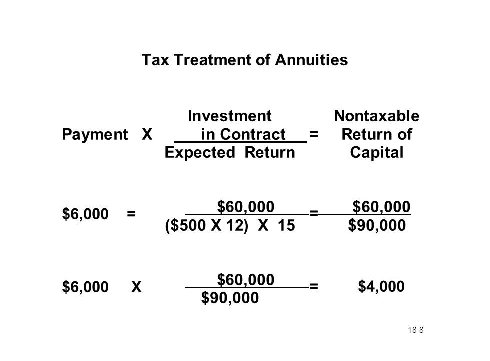 18-8 Tax Treatment of Annuities InvestmentNontaxable Payment X in Contract = Return of Expected ReturnCapital $6,000 = $60,000 = $60,000 ($500 X 12) X 15 $90,000 $6,000 X $60,000 = $4,000 $90,000
