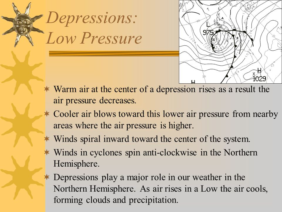 Depressions: Low Pressure  Warm air at the center of a depression rises as a result the air pressure decreases.