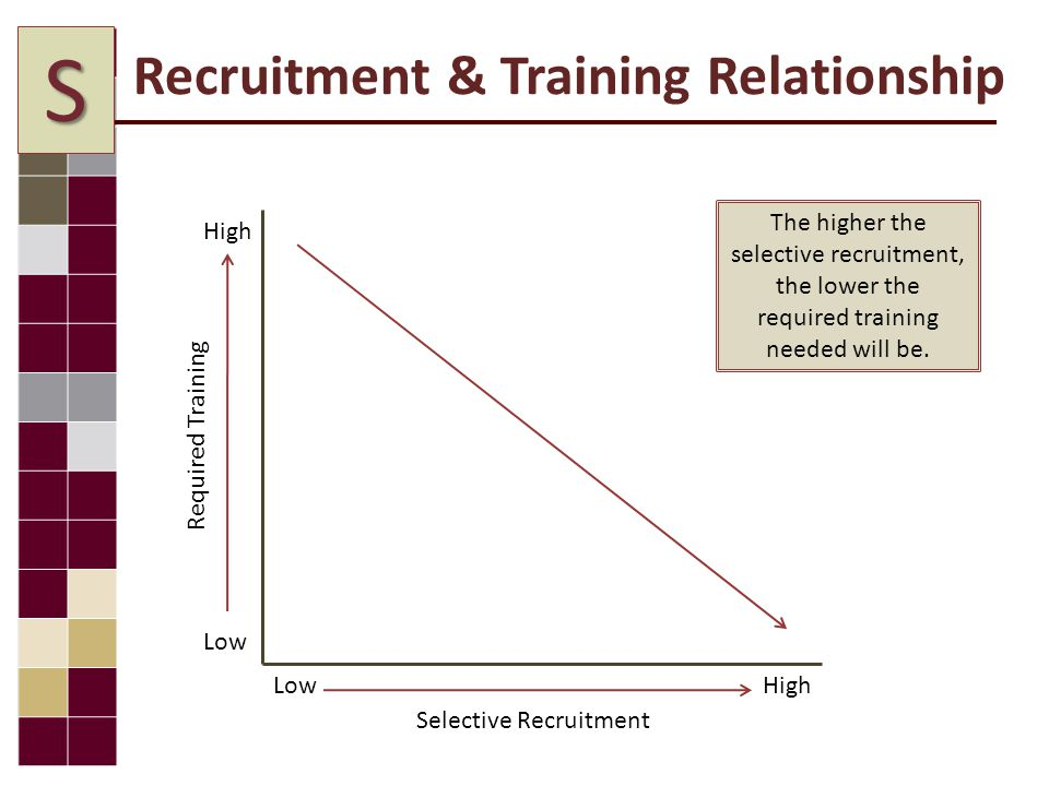 Recruitment & Training Relationship High Low Selective Recruitment Required Training The higher the selective recruitment, the lower the required training needed will be.