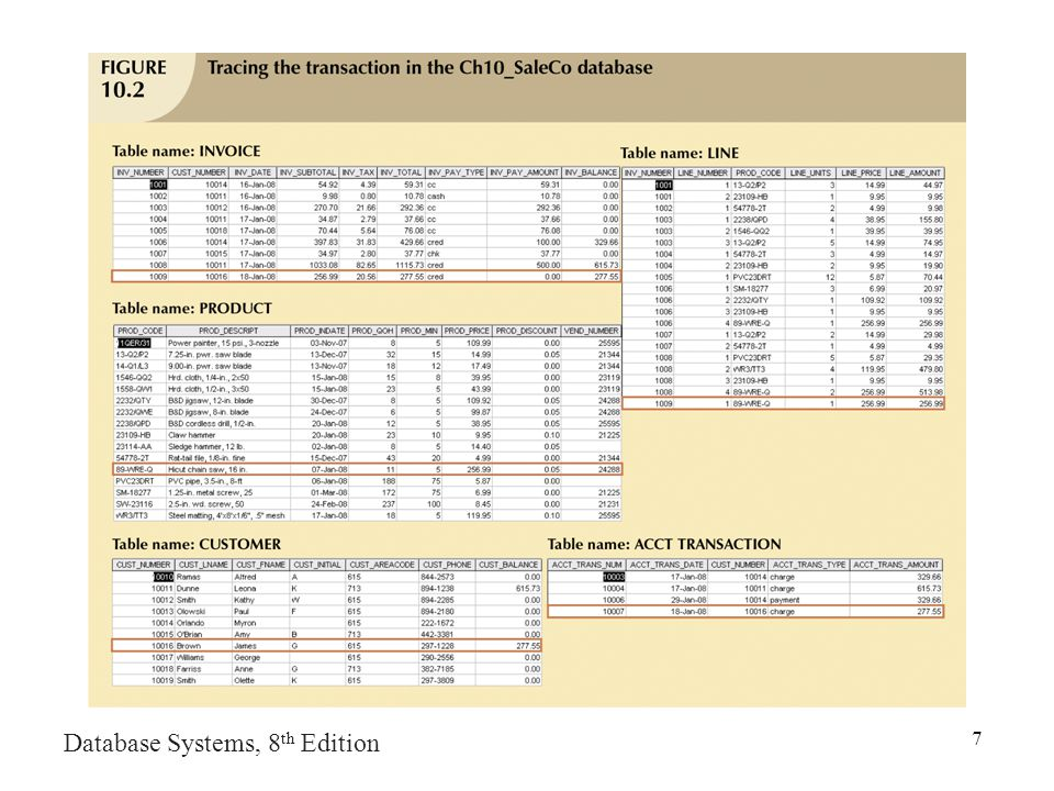 Database Systems, 8 th Edition 7 Figure 9.2