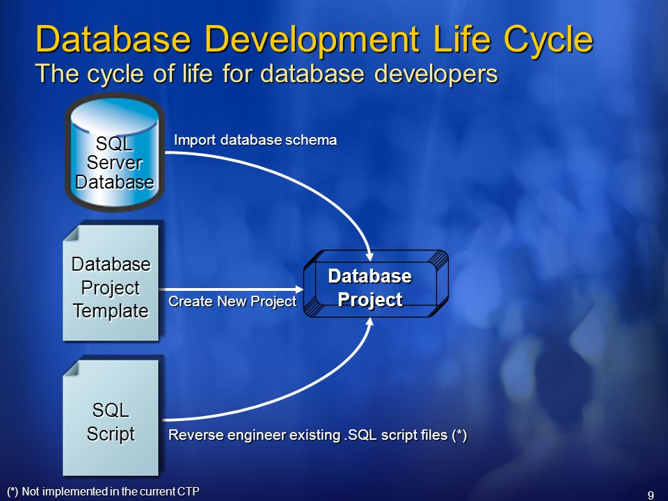 9 Database Development Life Cycle The cycle of life for database developers DatabaseProject (*) Not implemented in the current CTP Import database schema Reverse engineer existing.SQL script files (*) Create New Project SQLScript DatabaseProjectTemplate SQL Server Database
