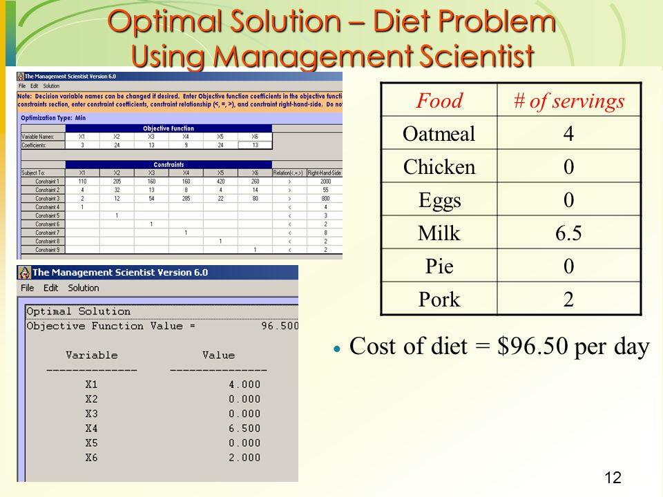 12 Optimal Solution – Diet Problem Using Management Scientist  Cost of diet = $96.50 per day Food# of servings Oatmeal4 Chicken0 Eggs0 Milk6.5 Pie0 Pork2
