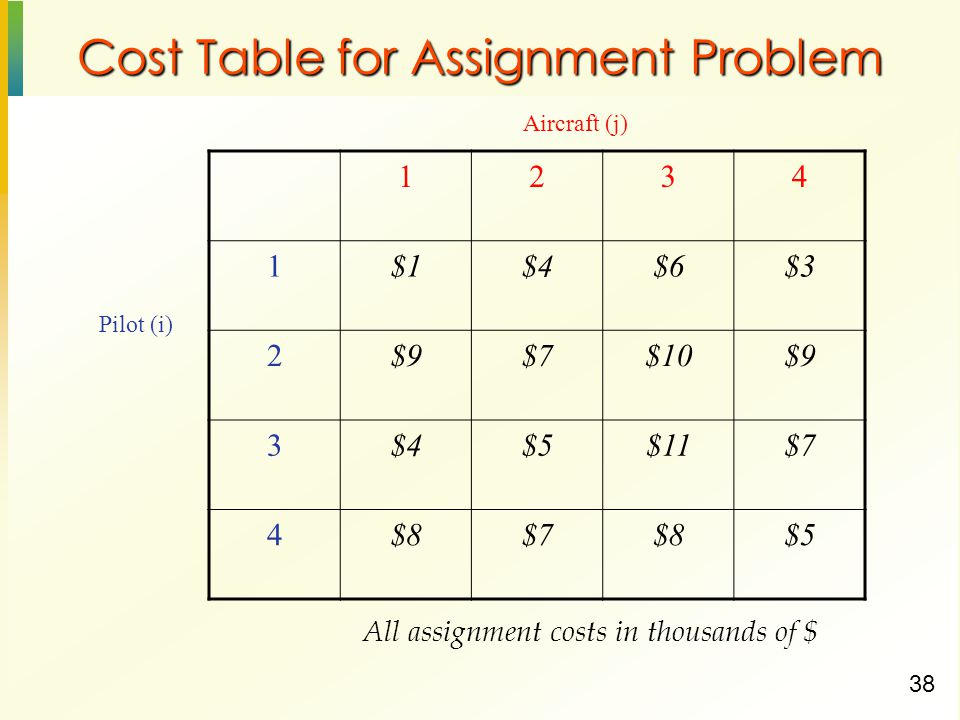 38 Cost Table for Assignment Problem $1$4$6$3 2$9$7$10$9 3$4$5$11$7 4$8$7$8$5 Pilot (i) Aircraft (j) All assignment costs in thousands of $