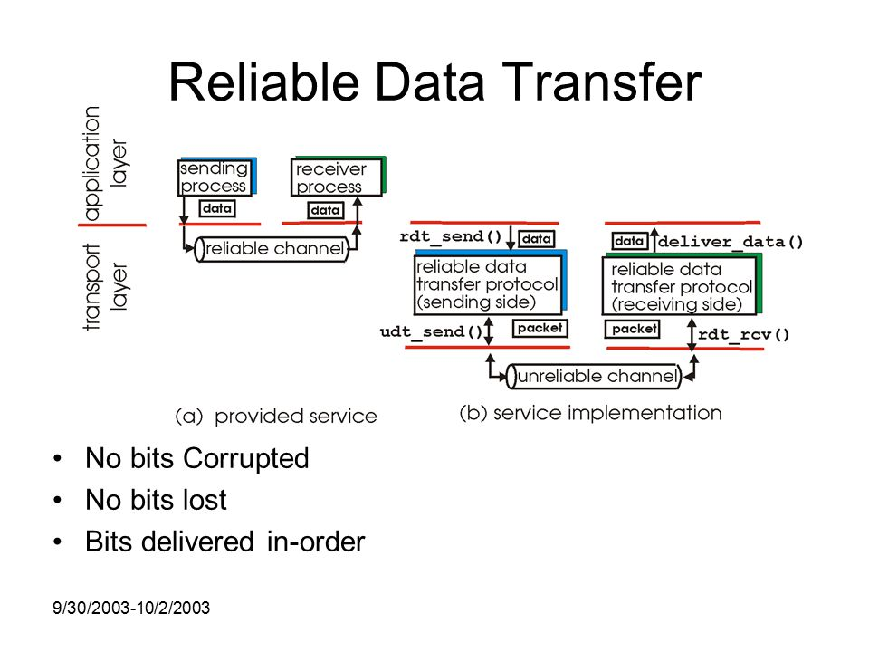 9/30/ /2/2003 Reliable Data Transfer No bits Corrupted No bits lost Bits delivered in-order