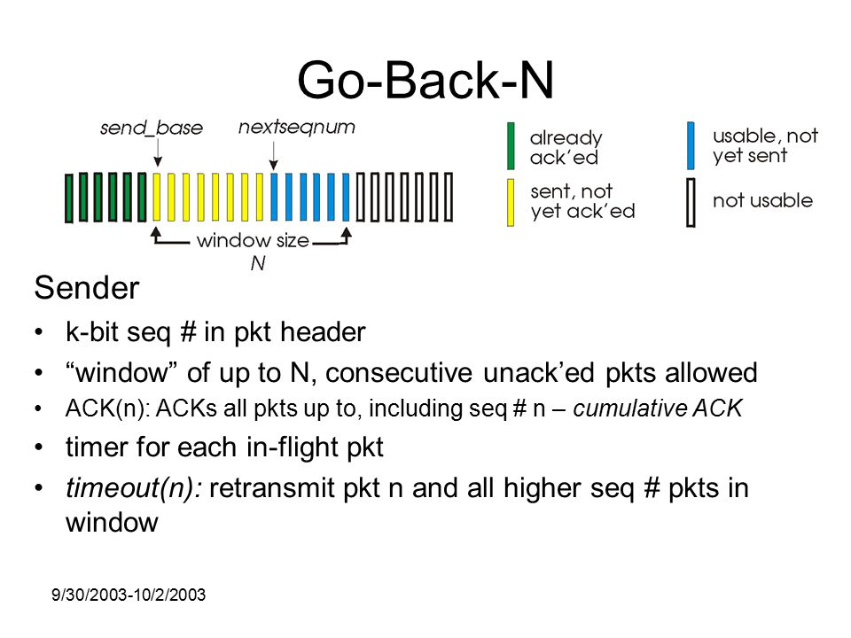 9/30/ /2/2003 Go-Back-N Sender k-bit seq # in pkt header window of up to N, consecutive unack'ed pkts allowed ACK(n): ACKs all pkts up to, including seq # n – cumulative ACK timer for each in-flight pkt timeout(n): retransmit pkt n and all higher seq # pkts in window