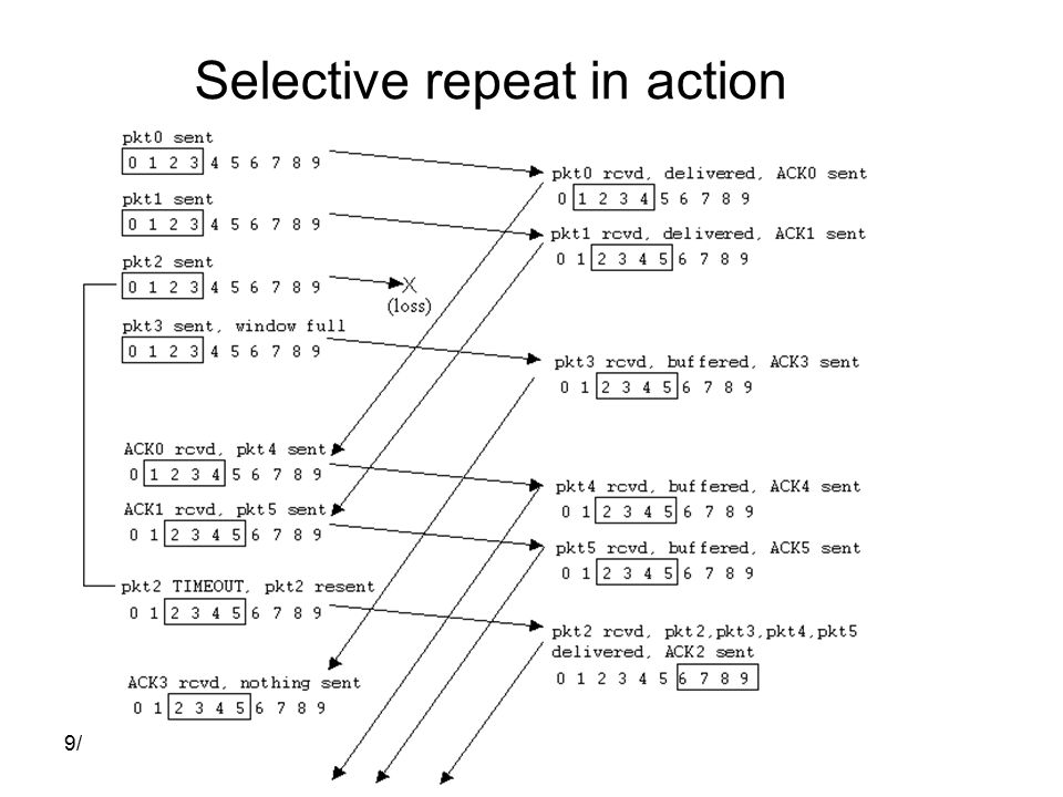 9/30/ /2/2003 Selective repeat in action