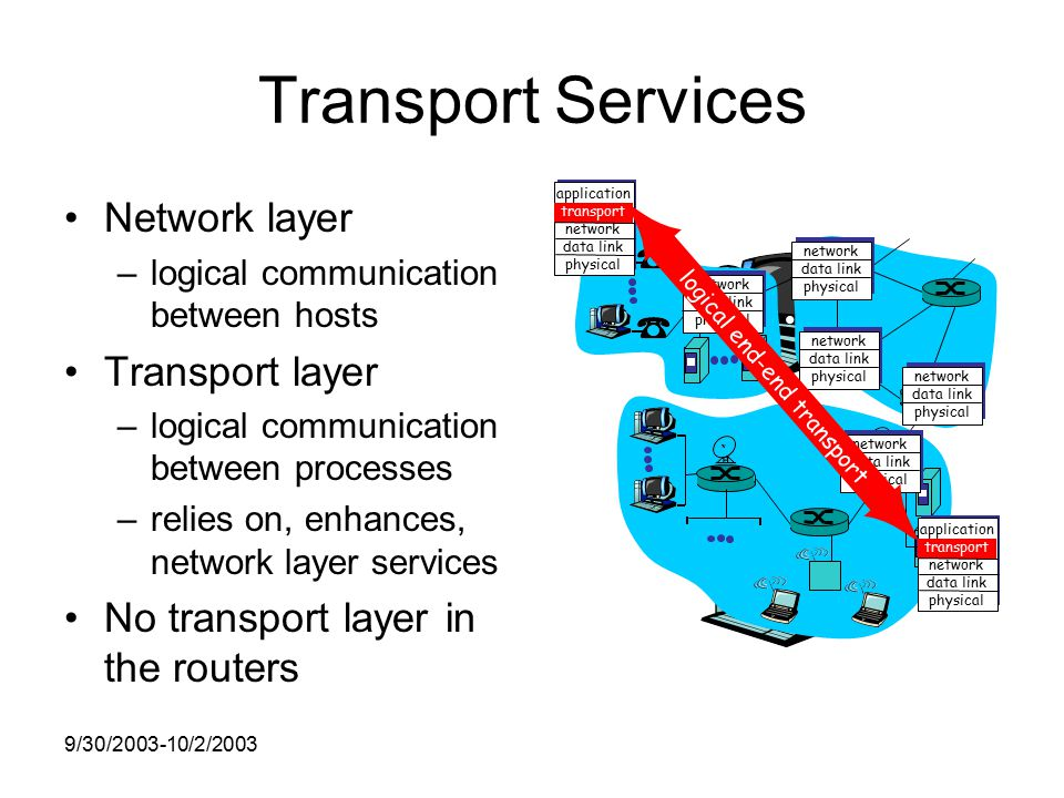 9/30/ /2/2003 Transport Services Network layer –logical communication between hosts Transport layer –logical communication between processes –relies on, enhances, network layer services No transport layer in the routers application transport network data link physical application transport network data link physical network data link physical network data link physical network data link physical network data link physical network data link physical logical end-end transport