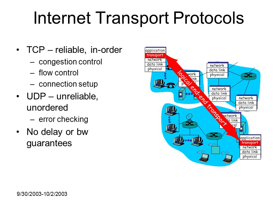 9/30/ /2/2003 Internet Transport Protocols TCP – reliable, in-order –congestion control –flow control –connection setup UDP – unreliable, unordered –error checking No delay or bw guarantees application transport network data link physical application transport network data link physical network data link physical network data link physical network data link physical network data link physical network data link physical logical end-end transport